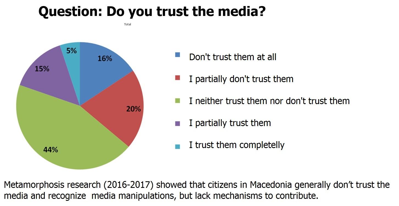 Mistrust_in_Media_Macedonia_2